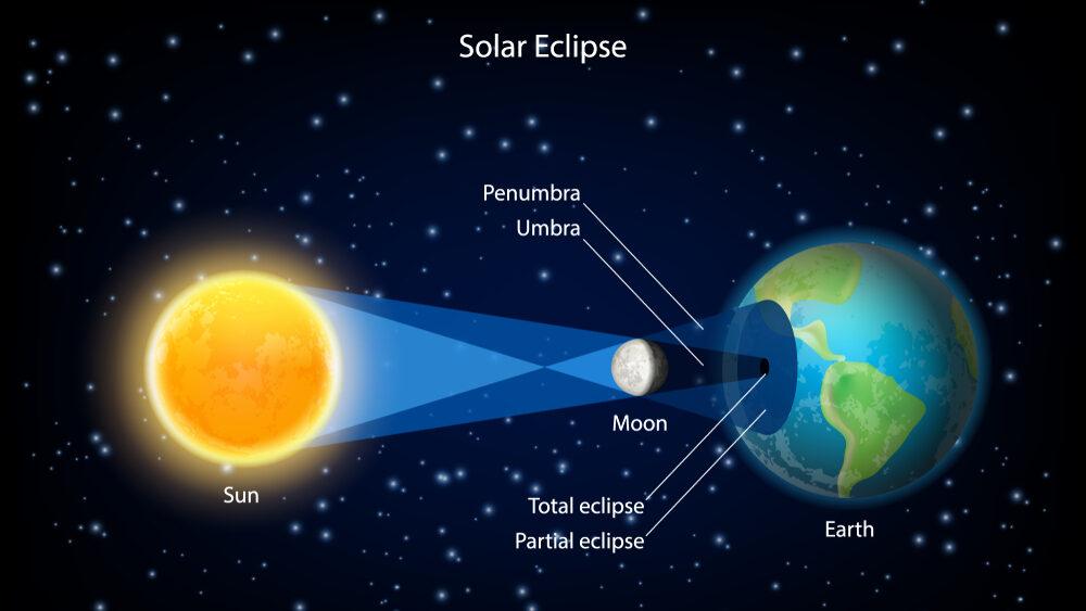 Solar Eclipse 2021, Solar Eclipse Time, Surya Grahan